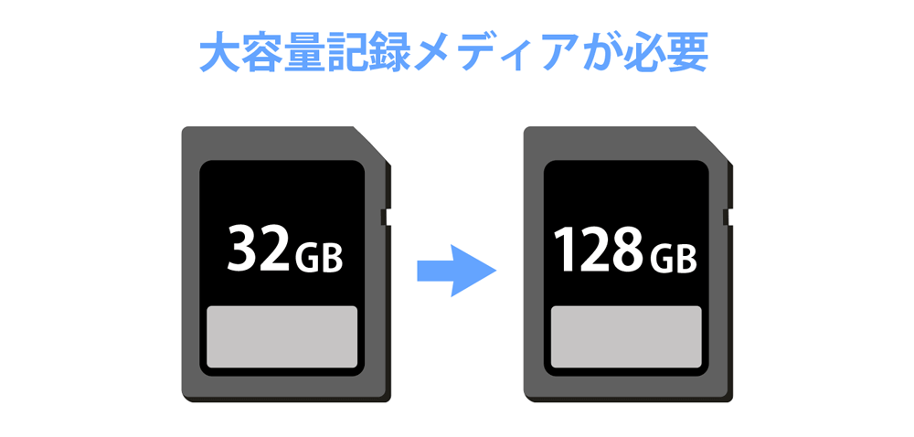 RAW-SDカード