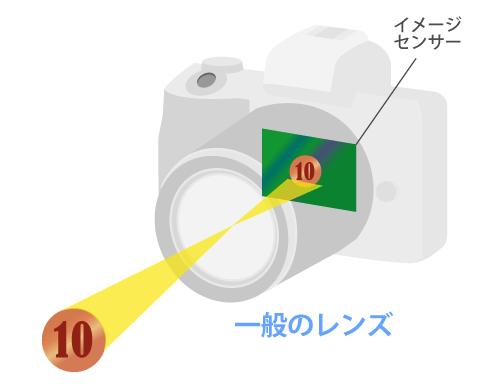 一般のレンズマクロ撮影