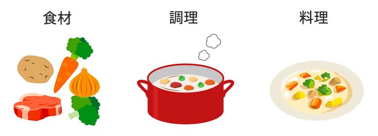 RAW-料理