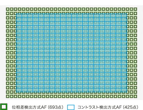 α7C-AF性能