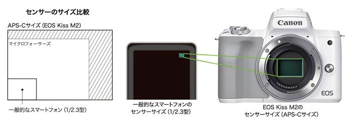 EOS Kiss M2-2410万画素センサー
