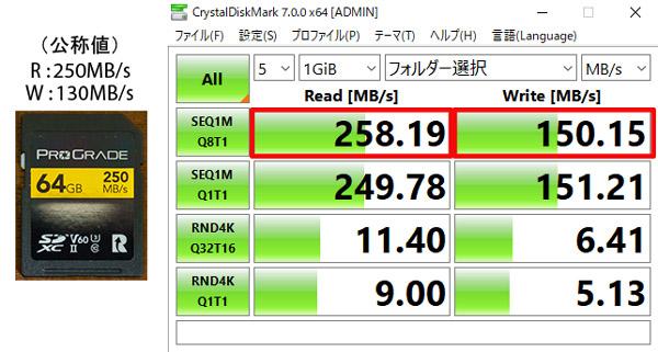 ProGrade Digital SDXC UHS-II V60 GOLD速度テスト