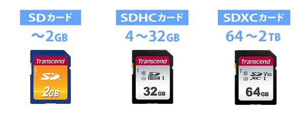 SDカード容量規格