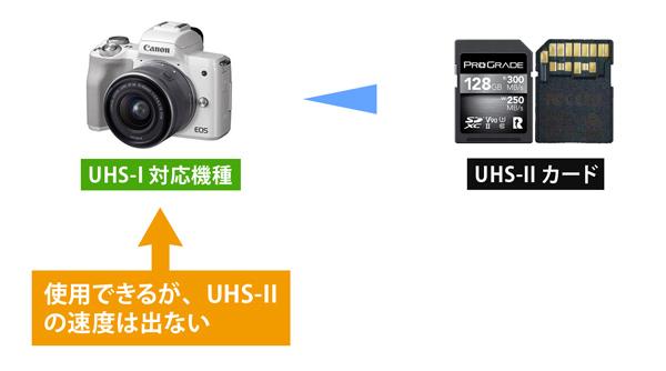UHS互換性