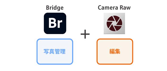 bridgeとCamera Raw
