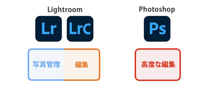 LightroomとPhotoshop違い