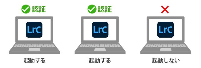 Lightroom Classic-パソコン引っ越し移行ライセンス認証