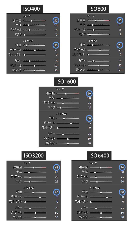 Lightroomノイズ軽減自動化ISOアダプティブプリセット
