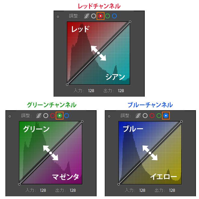 Lightroom Classic-RGBカーブ