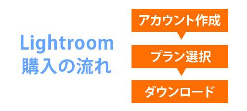 Lightroom基礎用語購入の流れ